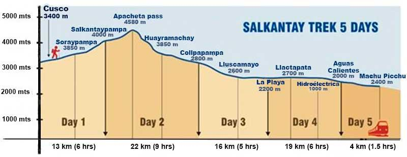 Salkantay Trek, distance and altitude
